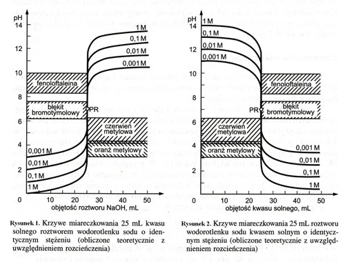 Alkacymetria